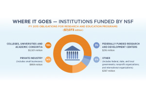 US National Science Foundation $7073 million in Research Spending